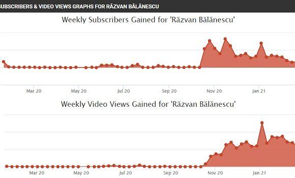 Evoluția lui Răzvan Bălănescu pe YouTube
